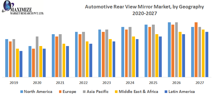 Automotive Rear View Mirror Market - Global Industry Analysis