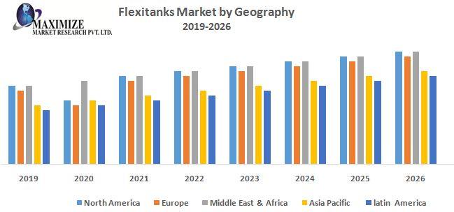 Global Flexitanks market 1