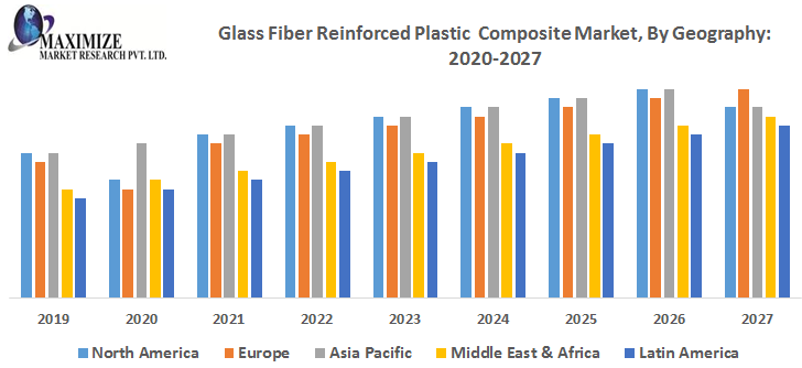 Glass Fiber Reinforced Plastic Composites Market – Industry Analysis and Forecast (2019-2027) 1
