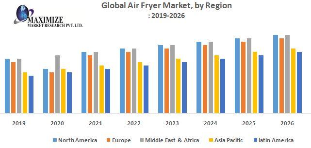 Global-Air-Fryer-Market-by-Region