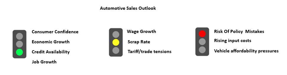 Global Automotive Elastomers Market by Regional