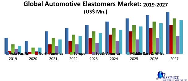 Global Automotive Elastomers Market