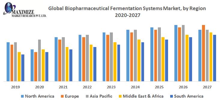Global Biopharmaceutical Fermentation Systems Market by Region
