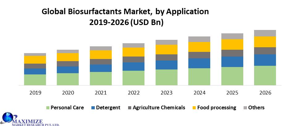 Global Biosurfactants Market by Application