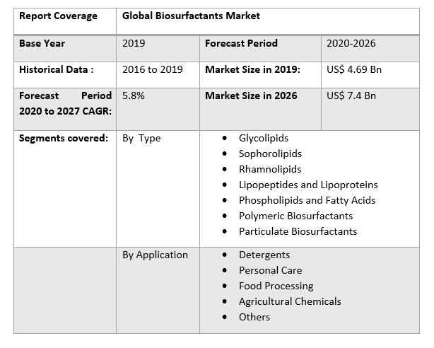 Global Biosurfactants Market by Scope