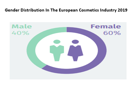 Global Cosmetic Pigments Market,