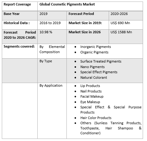 Report Coverage Global Cosmetic Pigments Market