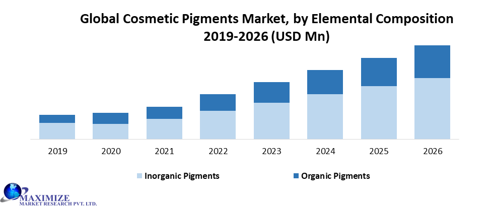 Global Cosmetic Pigments Market
