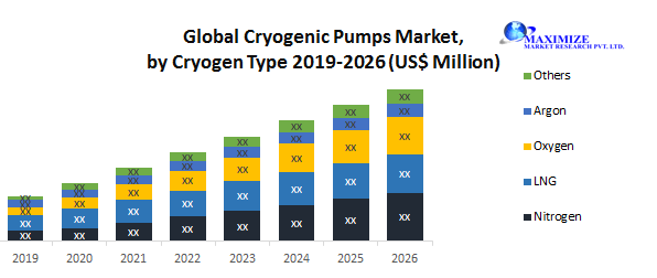 Global Cryogenic Pumps Market