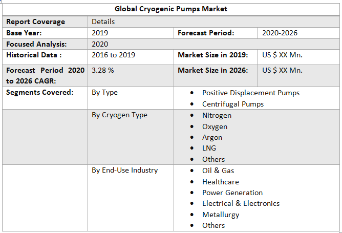 Global Cryogenic Pumps Market1
