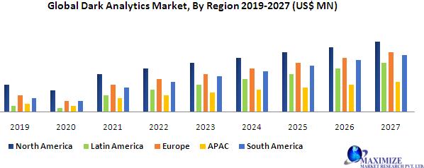 Global Dark Analytics Market