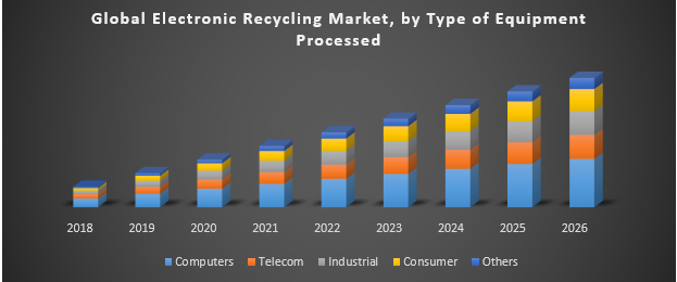 Global Electronic Recycling Market