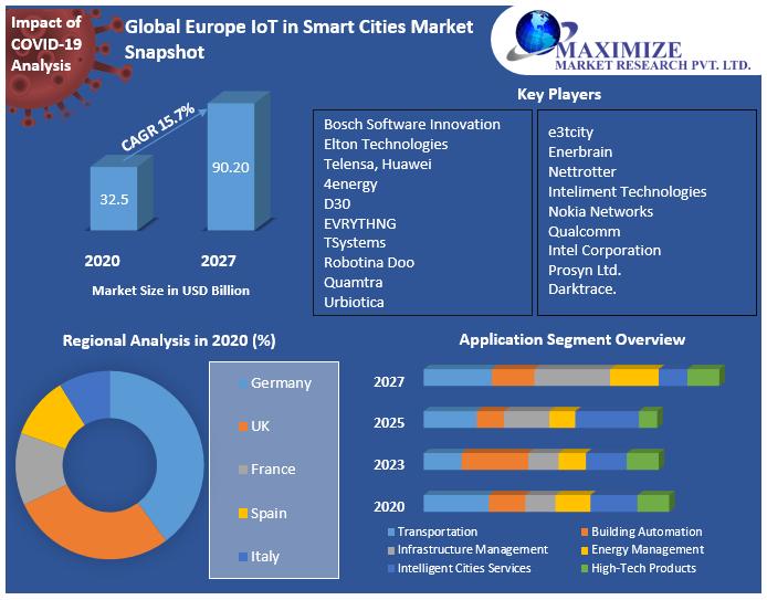 Global Europe IoT in Smart Cities Market Snapshot