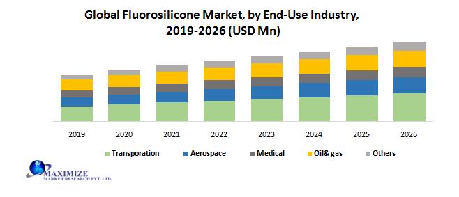 Global Fluorosilicone Market
