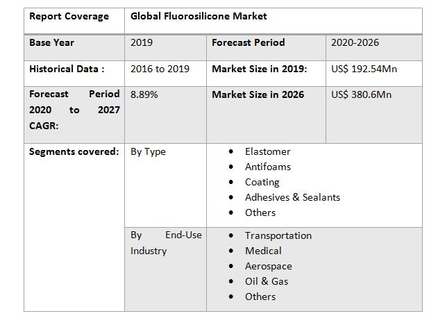 Global Fluorosilicone Market1