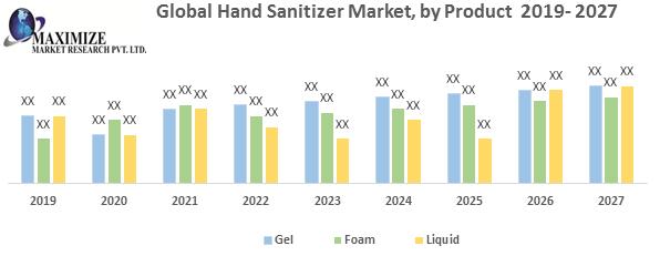 Global Hand Sanitizer Market