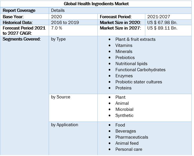 Global Health Ingredients Market by Scope