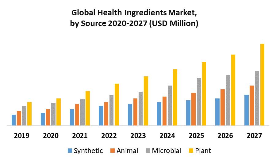 Global Health Ingredients Market by Source