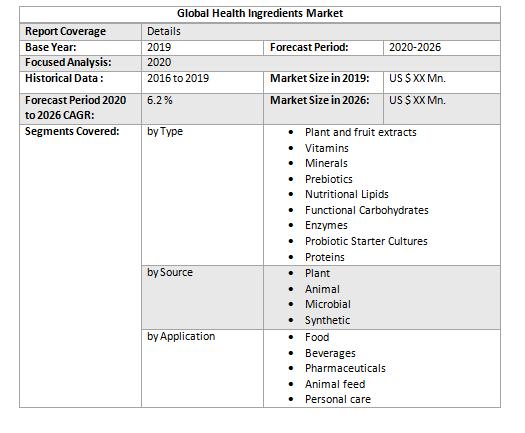 Global Health Ingredients Market5