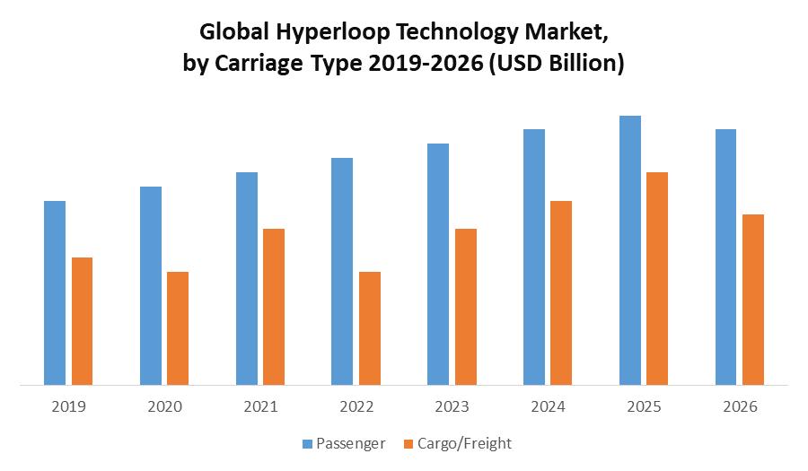Global Hyperloop Technology Market