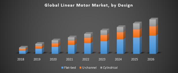 Global Linear Motor Market