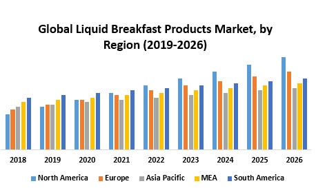 Global Liquid Breakfast Products Market