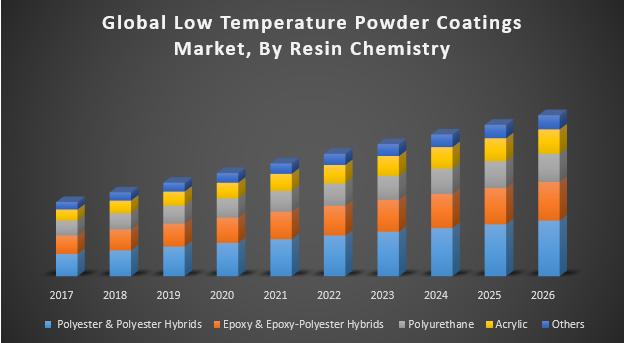 Global-Low-Temperature-Powder-Coatings-Market