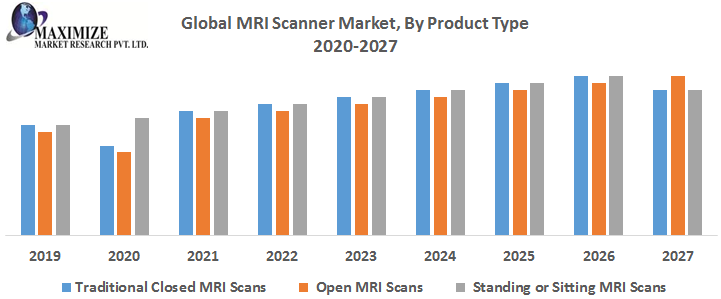 Global MRI Scanner Market - Industry Analysis Market Forecast 2026