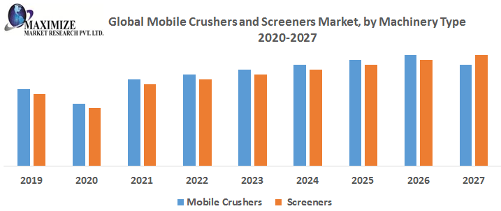 Global Mobile Crushers and Screeners Market - Industry Analysis