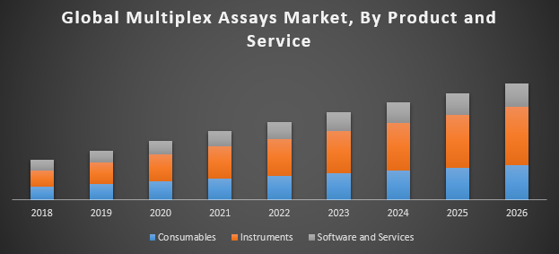 Global Multiplex Assays Market