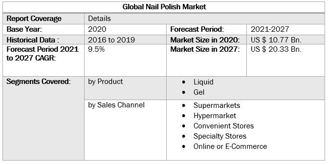 Global Nail Polish Market 4