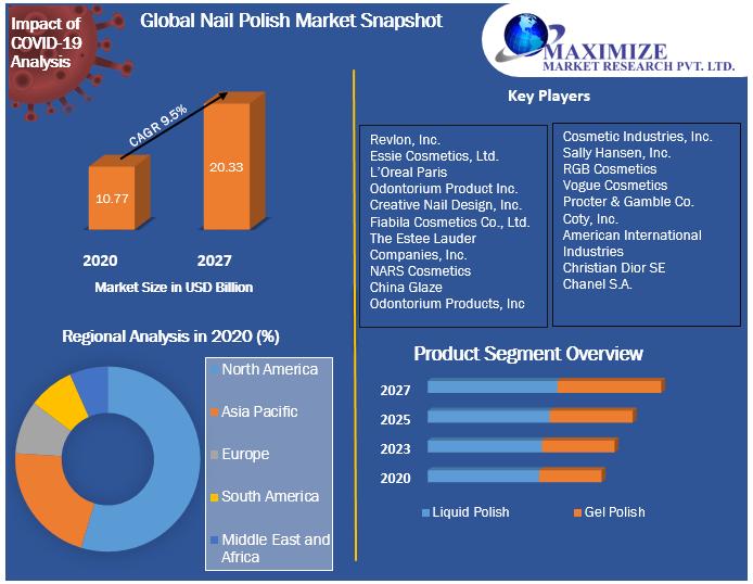 Global Nail Polish Market