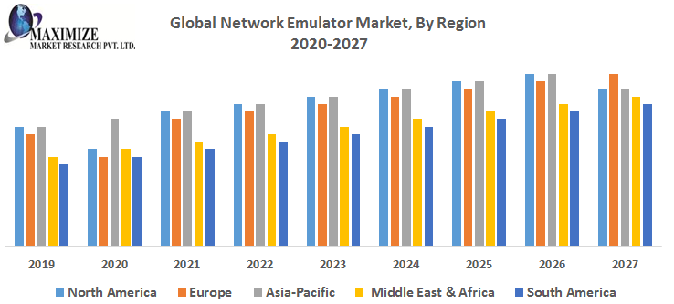 Global Network Emulator Market 1