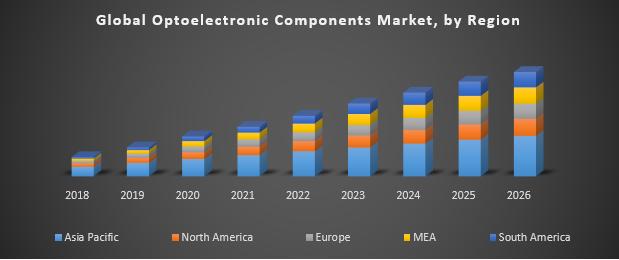 Global Optoelectronic Components Market