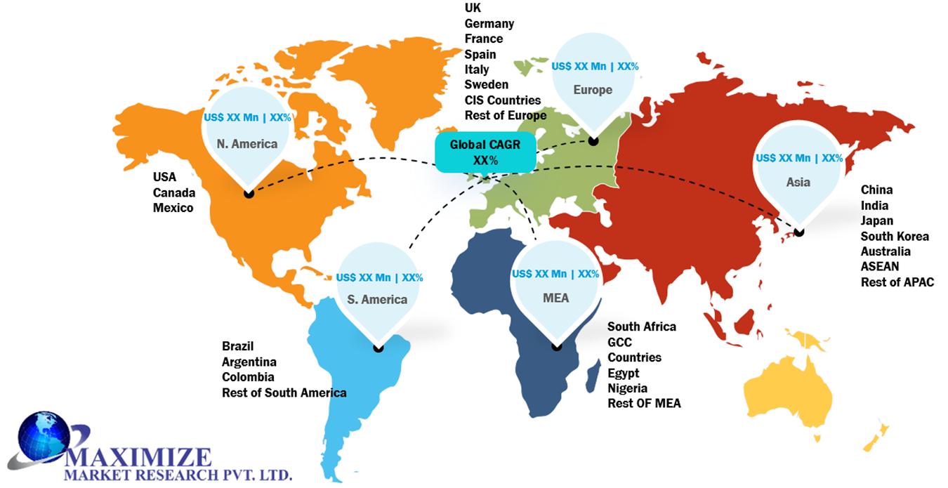 Global Packaging Testing Market Regional