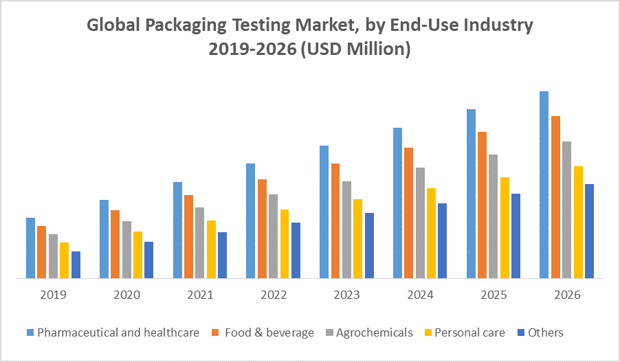 Global Packaging Testing Market