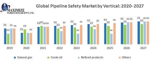 Global Pipeline Safety Market