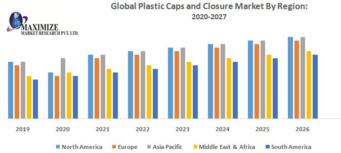 Global Plastic Caps and Closure Market - Industry Analysis and Forecast (2019-2026) by Product Type, by Technology, by Raw Material, by Container Type, by End-use Sector, by Region.