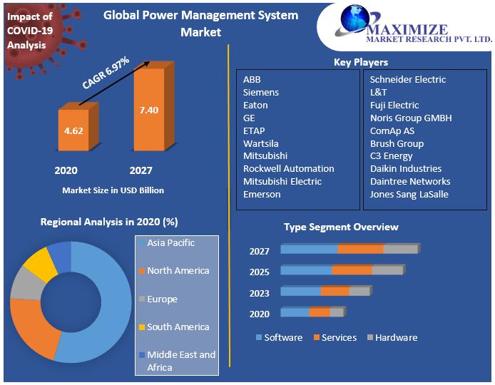 Global Power Management System Market