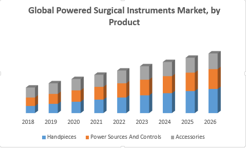 Global Powered Surgical Instruments Market