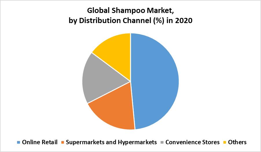Global Shampoo Market by Channel