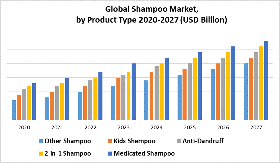 Global Shampoo Market by Product Type