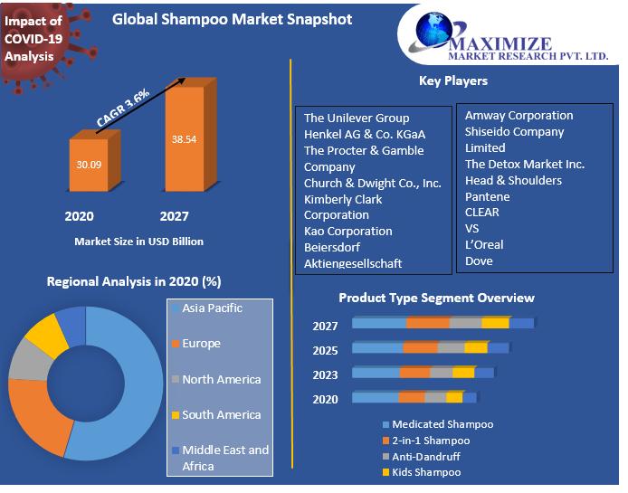 Global Shampoo Market