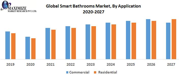 Global-Smart-Bathrooms-Market-By-Application