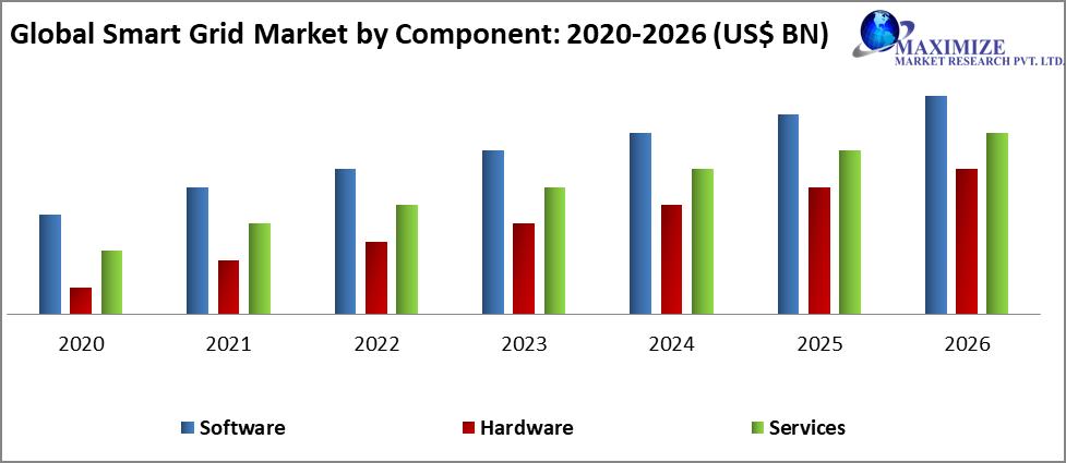 Global Smart Grid Market by Component