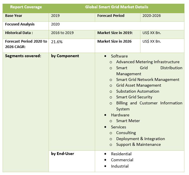 Global Smart Grid Market by Scope