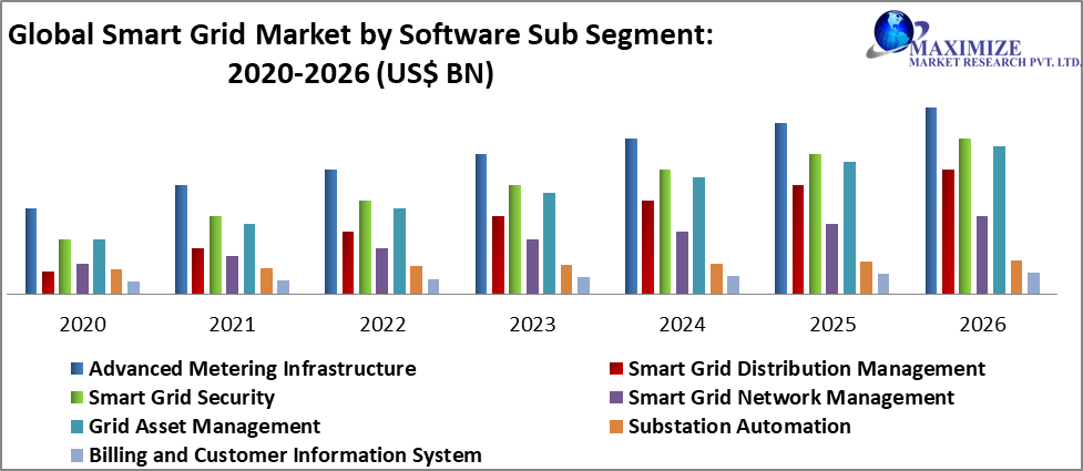 Global Smart Grid Market by Software