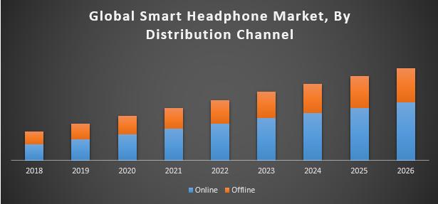 Global Smart Headphone Market