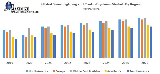 Global Smart Lighting and Control Systems M 1