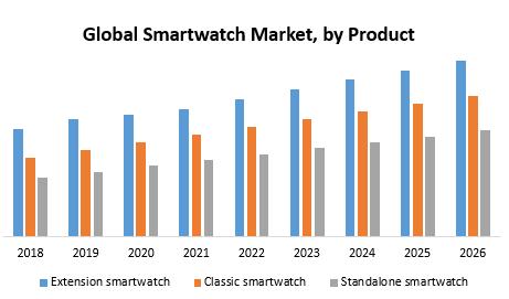 Global Smartwatch Market